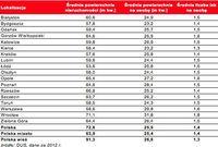 Powierzchnia mieszkań w Polsce