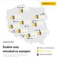 Średnie ceny mieszkań na wynajem