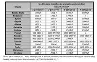 """Ceny za III kwartał 2017 roku, obowiązujące w biurach biorących udział w akcji """"BEZPIECZNY NAJEM 20"""