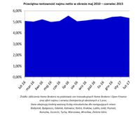 Przeciętna rentowność najmu netto w okresie maj 2010 – czerwiec 2015