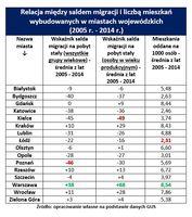 Relacja między saldem migracji i liczbą mieszkań wybudowanych w miastach wojewódzkich