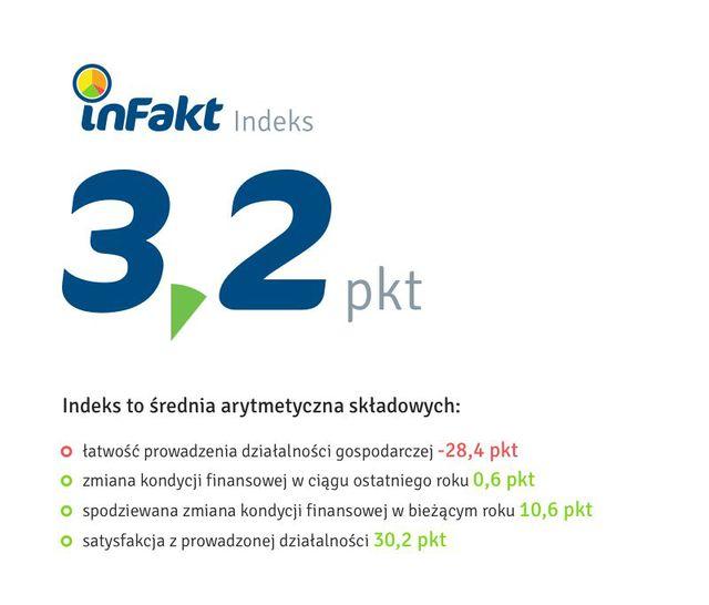 Polscy mikroprzedsiębiorcy, czyli rozważny optymizm