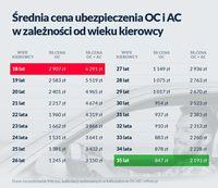 Średnia cena ubezpieczenia OC i AC w zależności od wieku kierowcy