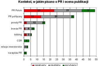 Branża PR w mediach VII 2006