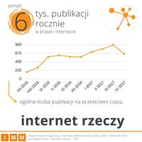 Internet Rzeczy - publikacje