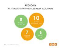 Media regionalne