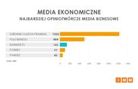 Media ekonomiczne