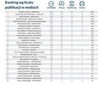 Ranking wg liczby publikacji w mediach