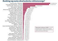 Ranking wg sumy ekwiwalentu reklamowego