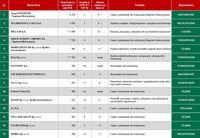 Najwięksi producenci z branży motoryzacyjnej z większościowym polskim kapitałem 1-15