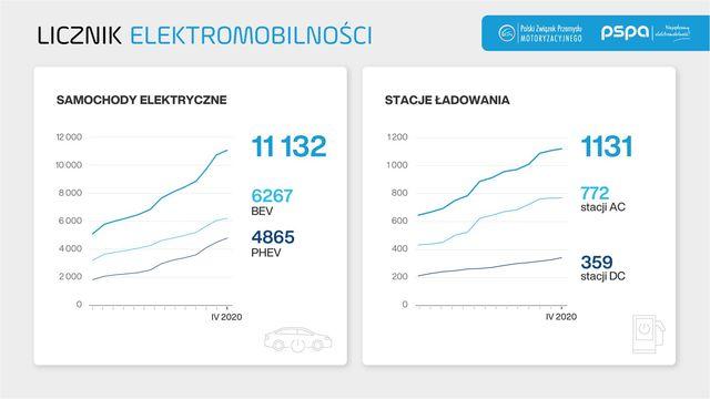 Auta elektryczne: rejestracje urosły o 45% rdr.