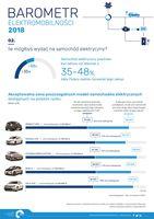Ile mógłbyś wydać na samochód elektryczny?