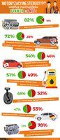Stereotypy motoryzacyjne wg mechaników