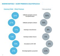 Budowa kapitału. Klient Premium vs populacja
