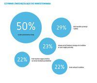Czynniki zniechęcające do inwestowania
