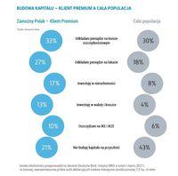 Budowa kapitału. Klient Premium vs cała populacja