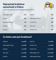 10 najczęściej kradzionych samochodów