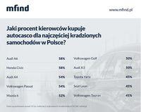 Jaki % kierowców kupuje AC dla najczęściej kradzionych samochodów?