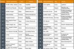 Region CEE: najlepsi pracodawcy 2009