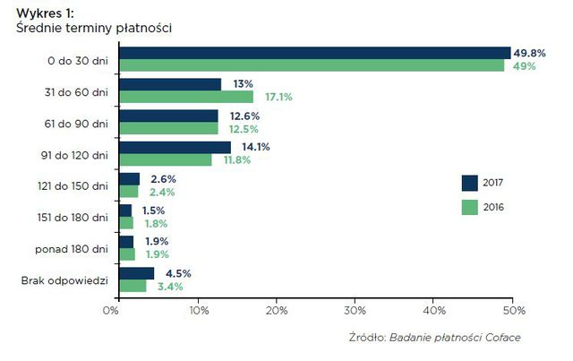 Opóźnienia płatności są w Polsce normą. Gospodarka nie pomaga