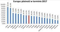 Europa: płatność w terminie 2017