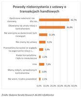 Powody niekorzystania z ustawy o transakcjach handlowych