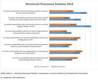 Moralność finansowa Polaków 2018