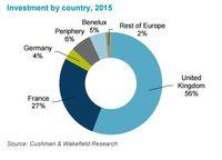 Inwestycje w podziale na kraje