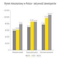 Rynek mieszkaniowy w Polsce - aktywność deweloperów