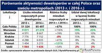 Porównanie aktywności mieszkaniowej inwestorów w całej Polsce oraz w 6 metropoliach
