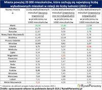 Miasta powyżej 20tys. mieszkańców z największą liczbą wybudowanych mieszkań