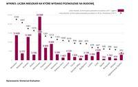 Liczba mieszkań, na które pozwolenia wydano
