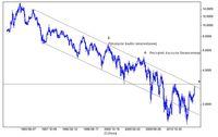 Rentowność 10-letnich obligacji rządu USA w trendzie spadkowym (w proc.)