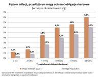 Poziom inflacji, przed którym mogą ochronić obligacje skarbowe