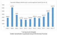 Sprzedaż obligacji detalicznych w poszczególnych latach