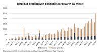 Sprzedaż detalicznych obligacji skarbowych (w mln zł)