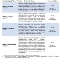 Obligacje Skarbu Państwa - szczegóły oferty