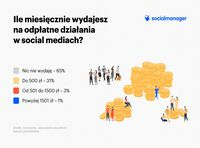 Ile miesięcznie wydajesz na płatne działania w social mediach?
