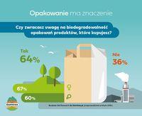 Czy zwracasz uwagę na biodegradowalność opakowań?