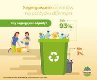 Czy segregujesz odpady?