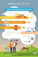 Jakich zasad ekologii uczono cię w domu?