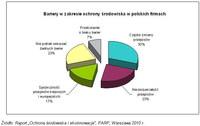 Bariery w zakresie ochrony środowiska w polskich firmach