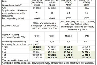 Bankowóz = odliczenie VAT od paliwa i zakupu