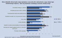 Które składniki z oferty banku mają największe znaczenie dla zadowolenia z jego usług? (wg dochodu)