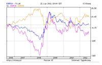 Analiza kursu dolara i euro