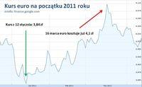 Kurs euro na początku 2011 r.