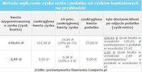 Metoda wyliczania zysku netto i podatku od zysków kapitałowych na przykładzie