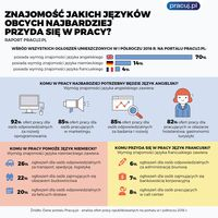 Jakie języki obce najbardziej przydatne w pracy?