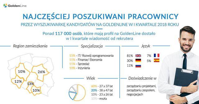 Najbardziej poszukiwani pracownicy w I kw. 2018