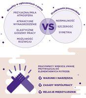 Benefity vs oczekiwania pracowników
